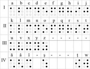 Alfabetul Braille